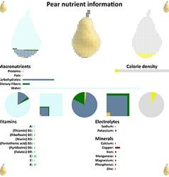 Pear nutrient information vector