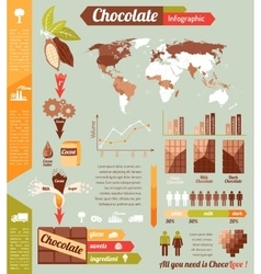 Chocolate industry infographic vector