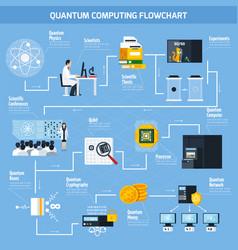 quantum computing flat flowchart vector image vector image