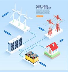 Wind turbine system diagram isometric vector