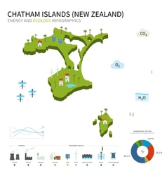 Energy industry and ecology of Chatham Islands vector