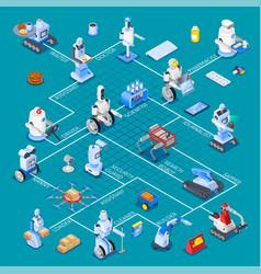 robotic assistants isometric flowchart vector image vector image