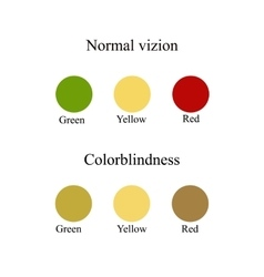 Color blindness Eye color perception vector image