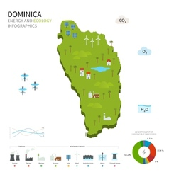 Energy industry and ecology of Dominica vector