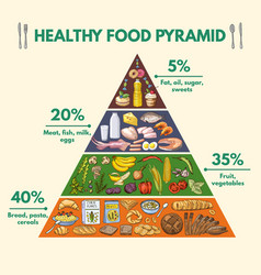 Healthy food pyramid infographic pictures vector