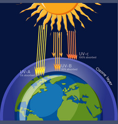 Ozone layer protection from ultraviolet radiation vector