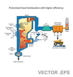 Pulverized coal fired boiler vector
