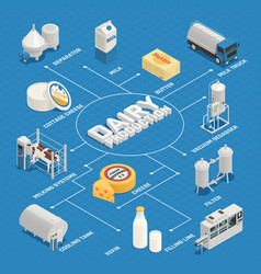 Dairy industry isometric flowchart vector