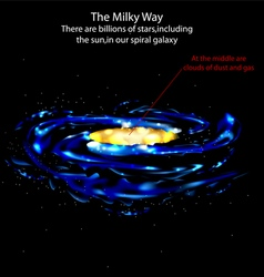 The milky way vector