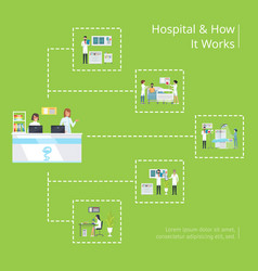 hospital and have it works medical poster vector image