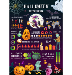 halloween infographics with graphs and charts vector image
