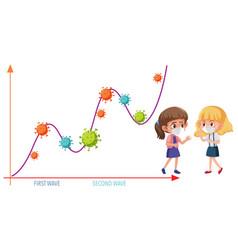 two wave coronavirus pandemic graph vector image