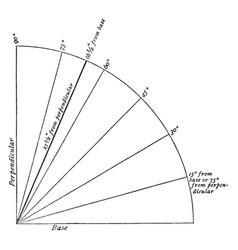 Inclination of earth axis orbital vector