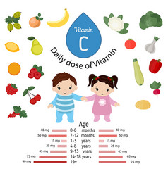 Vitamin c or ascorbic acid vitamin c or ascorbic vector