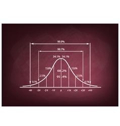 Standard Deviation Diagram on A Chalkboard vector image vector image