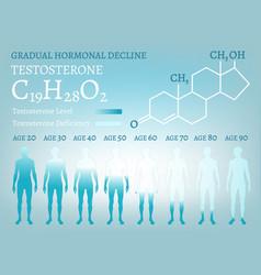 Gradual hormone decline vector