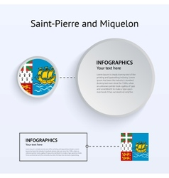 Saint-pierre and miquelon country set banners vector
