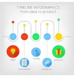 Timeline from idea to product vector
