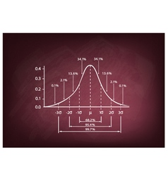 Normal Distribution Diagram on A Chalkboard vector image