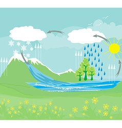 cycle water in nature environment vector image