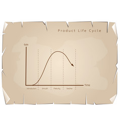 marketing concept of product life cycle graph char vector image
