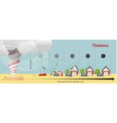 Tornado damage vector