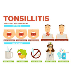 Tonsillitis symptoms and treatment medicine vector