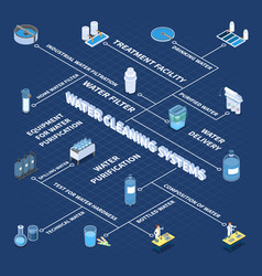 water cleaning systems isometric flowchart vector image