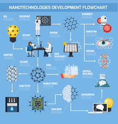 Nanotechnologies development flowchart vector