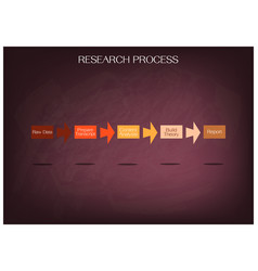 Five step in research process on chalkboard vector