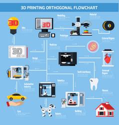 3d printing orthogonal flowchart vector