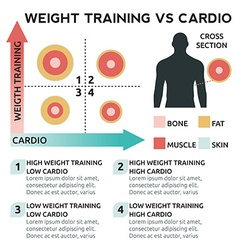 Weight training vs cardio vector image