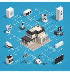 Household Appliances Flowchart Concept vector