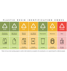 Plastic waste resin codes recycling icons vector