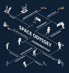 Space odyssey isometric flowchart vector