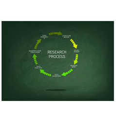 Seven step of research process on chalkboard vector