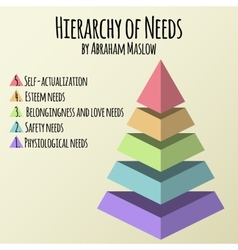 Hierarchy of human needs by Abraham Maslow vector