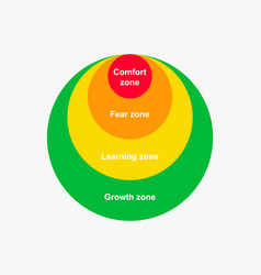 Diagram comfort zone change color gradual from vector