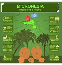 Micronesia infographics statistical data sights vector image