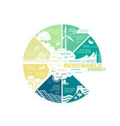 Environmental pollution and renewable energy vector