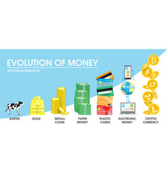 Evolution of money concept vector