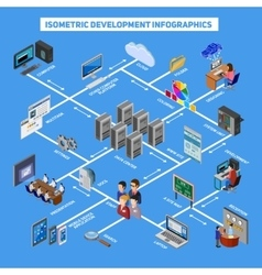 Isometric Development Infographics vector