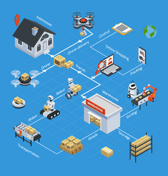 Automatic logistics isometric flowchart vector