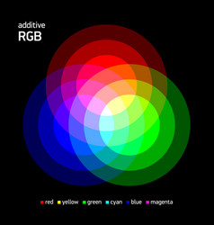 additive rgb color mixing vector image