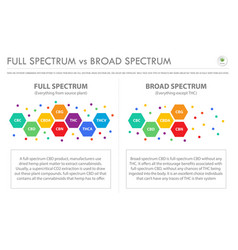 Full spectrum vs broad spectrum horizontal vector
