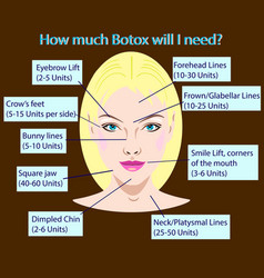 Botox units for rejuvenation cosmetological vector
