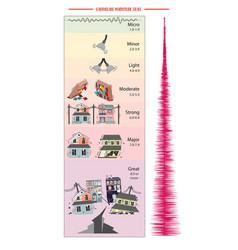 Earthquake magnitude scale vector
