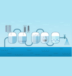 Industrial water pump system concept vector