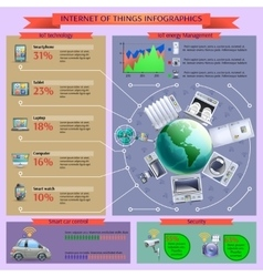 Internet of things informatics layout banner vector image vector image