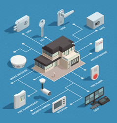Smart house isometric flowchart vector